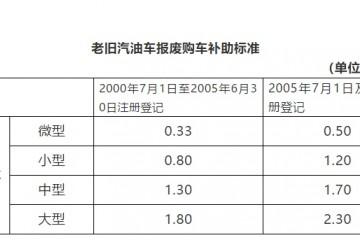 广州出台办法促进轿车出产消费购买新能源车补助1万元