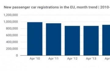 暴降近80%欧洲汽车市场遭疫情重创