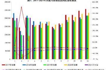 2021年3月汽车工业经济运行情况