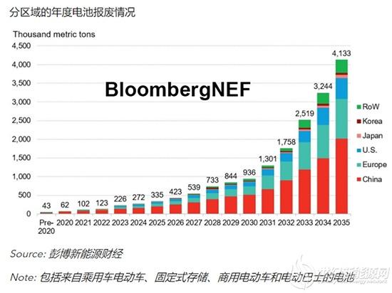 2035年新能源汽车和储能领域退役电池规模达410万吨