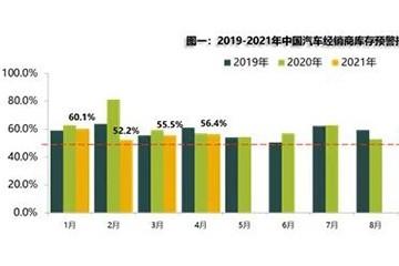 流通协会4月车市现季节性回落汽车保值率稳中有升